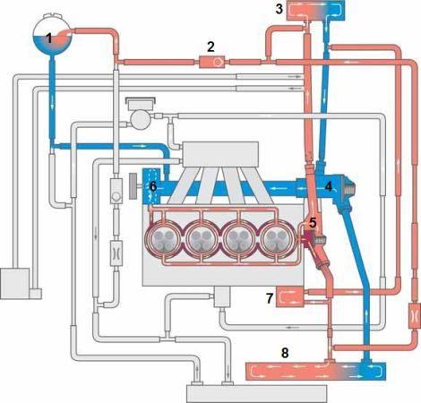 Схема системы охлаждения двигателя (первый контур) .
