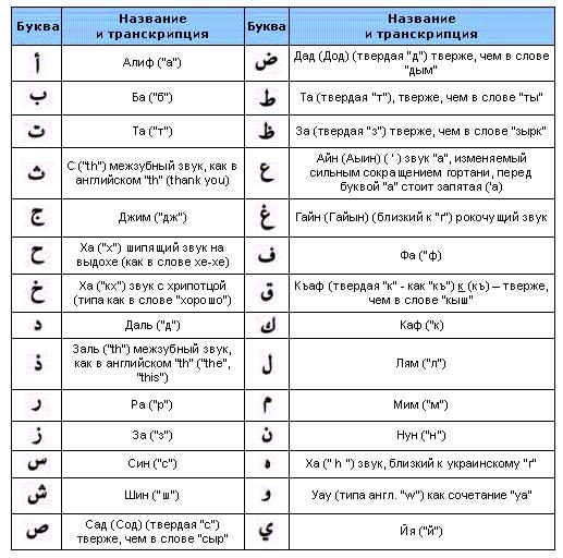 Цитаты на иврите и перевод
