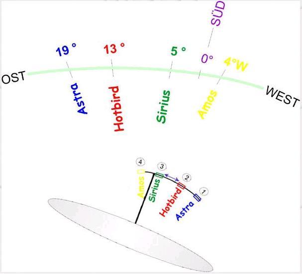 Инструкция по настройке спутников сириус и hotbird